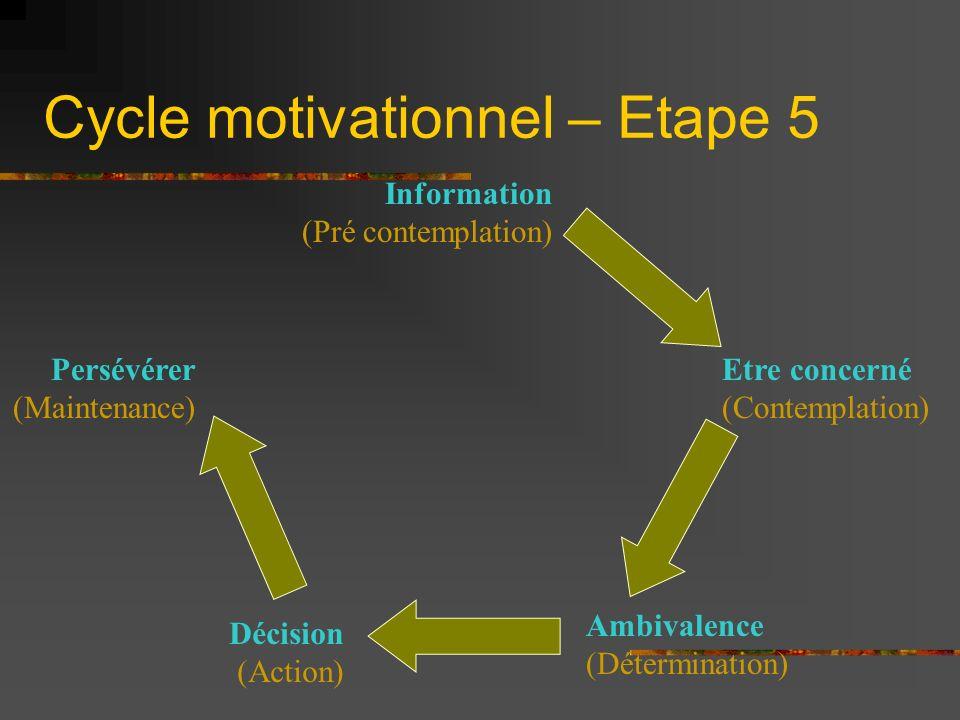 Cycle motivationnel – Etape 5 Information (Pré contemplation) Etre concerné (Contemplation) Décision (Action) Persévérer (Maintenance) Ambivalence (Dé