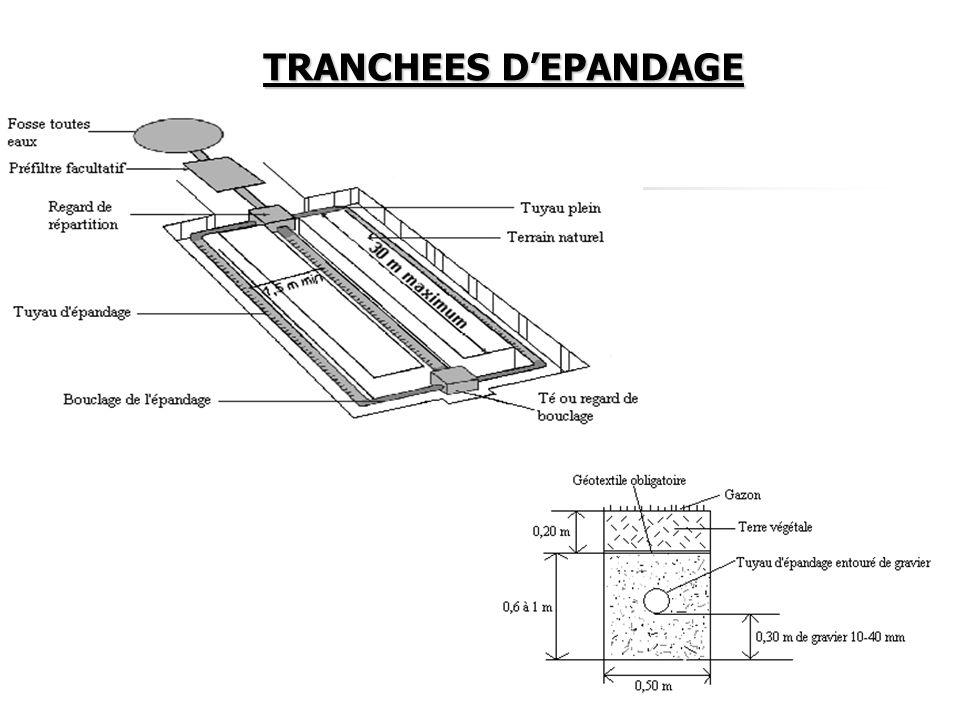 TRANCHEES DEPANDAGE