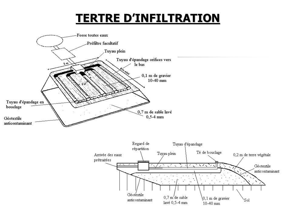 TERTRE DINFILTRATION