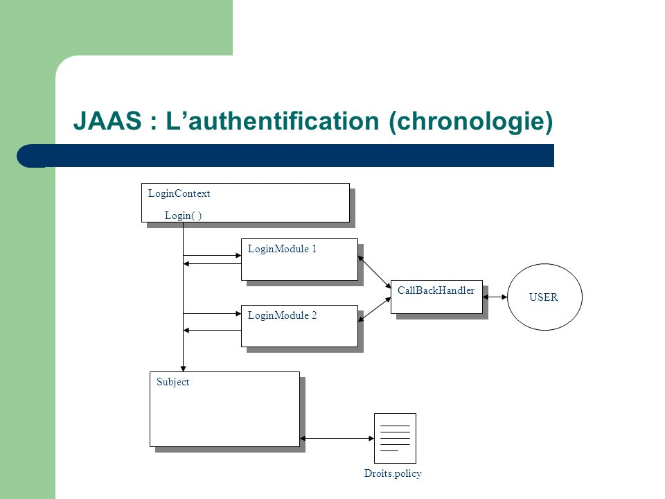 JAAS : Lauthentification (chronologie) LoginContext LoginModule 1 LoginModule 2 Login( ) USER CallBackHandler Subject Droits.policy