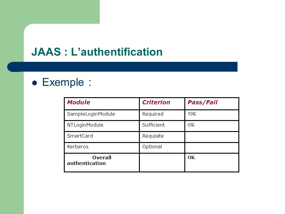 JAAS : Lauthentification Exemple : Failed ModuleCriterionPass/Fail SampleLoginModuleRequired !OK NTLoginModuleSufficient OK SmartCardRequisite Kerbero