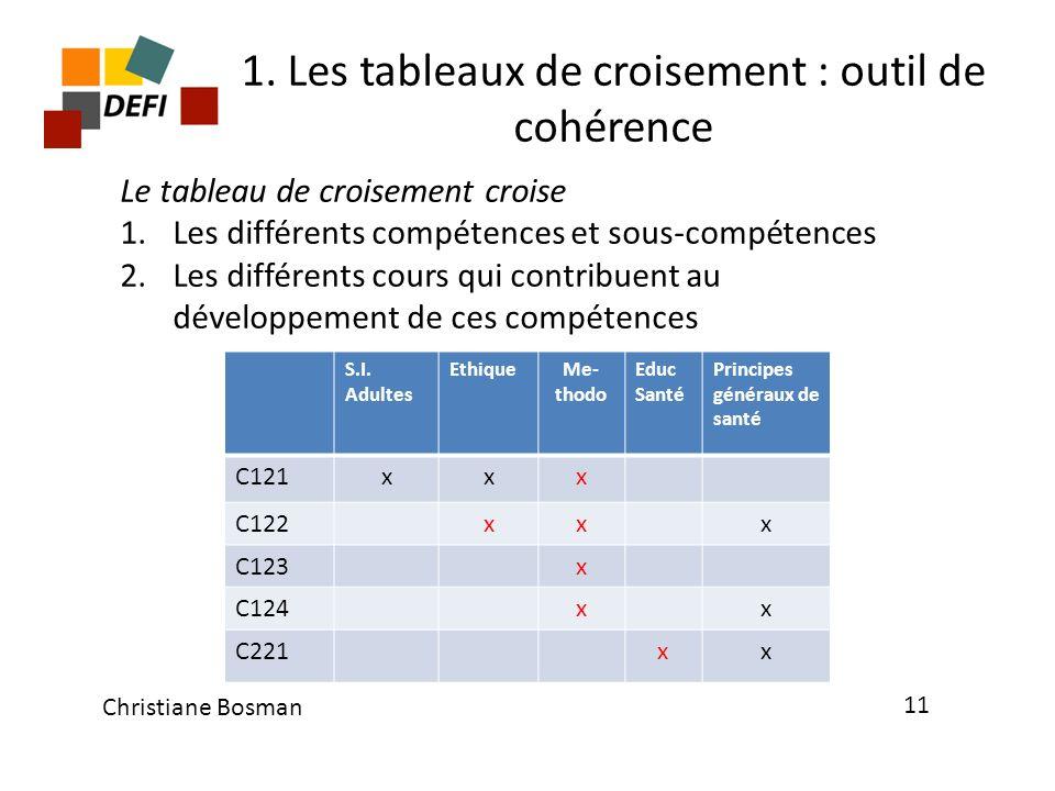 1. Les tableaux de croisement : outil de cohérence S.I. Adultes EthiqueMe- thodo Educ Santé Principes généraux de santé C121xxx C122xxx C123x C124xx C