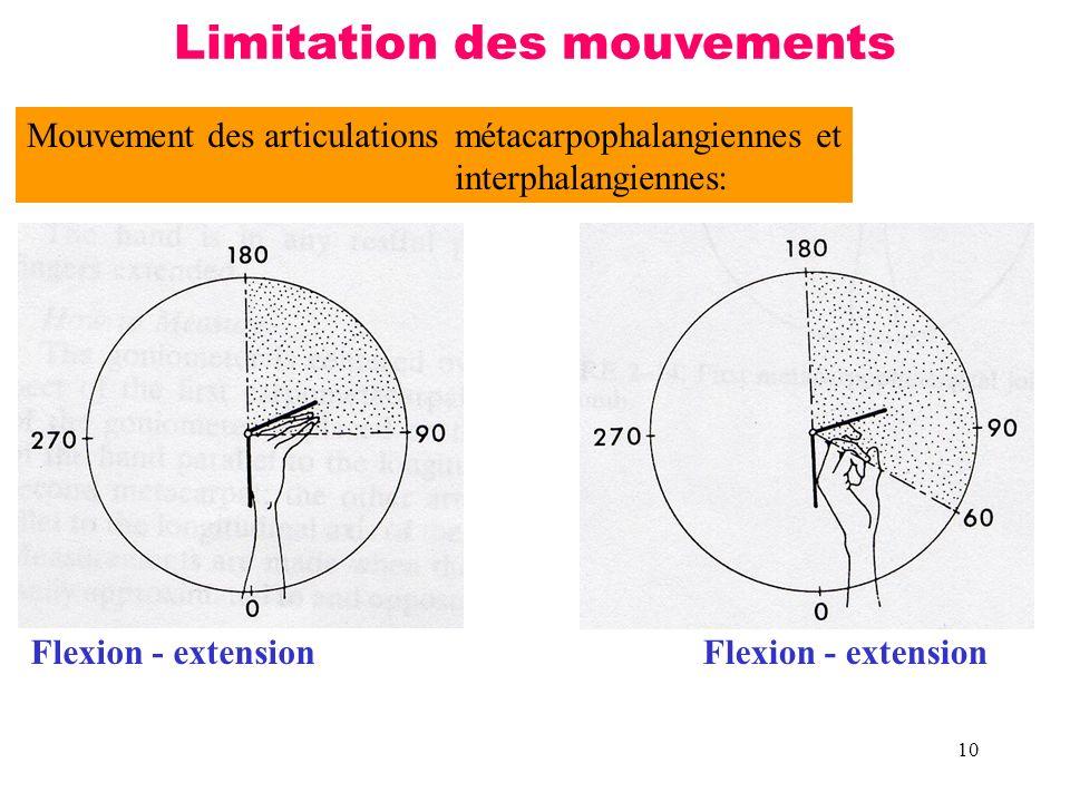10 Mouvement des articulationsmétacarpophalangiennes et interphalangiennes: Flexion - extension Limitation des mouvements Flexion - extension
