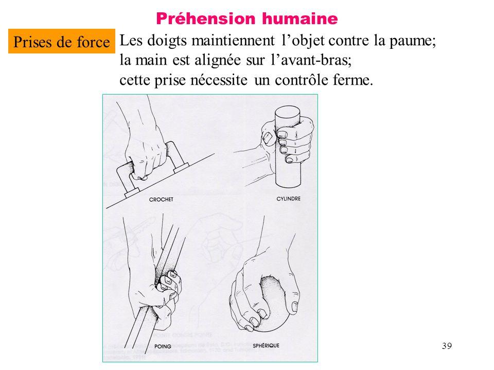 39 Préhension humaine Prises de force Les doigts maintiennent lobjet contre la paume; la main est alignée sur lavant-bras; cette prise nécessite un co