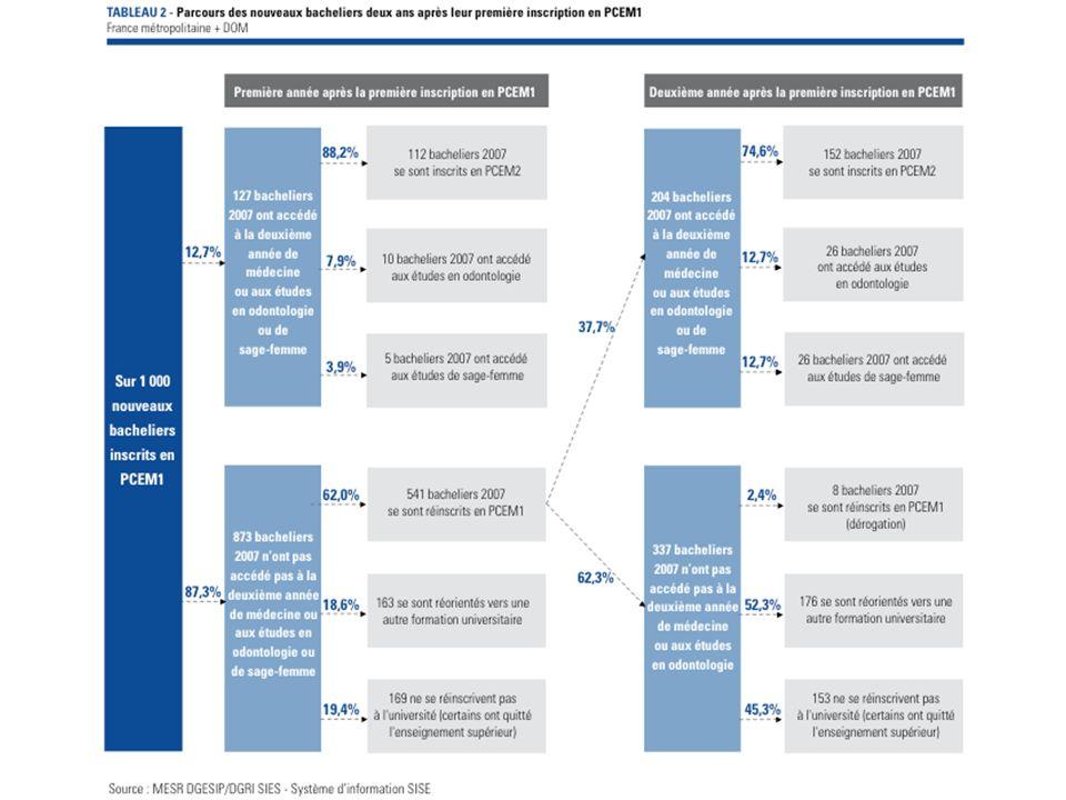 Analyse des constats - Contraintes économiques ; - Contraintes culturelles.