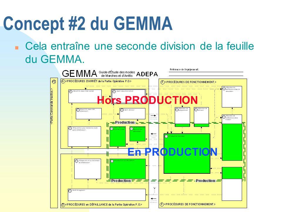 Concept #2 du GEMMA n Cela entraîne une seconde division de la feuille du GEMMA. En PRODUCTION Hors PRODUCTION