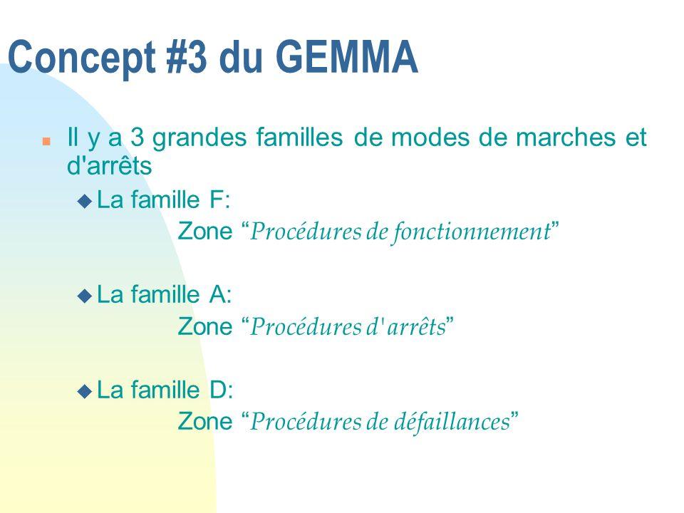Concept #3 du GEMMA n Il y a 3 grandes familles de modes de marches et d'arrêts u La famille F: Zone Procédures de fonctionnement u La famille A: Zone
