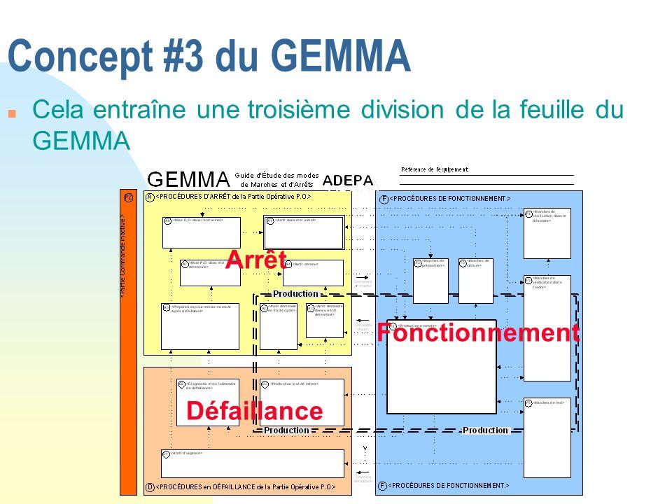 Concept #3 du GEMMA n Cela entraîne une troisième division de la feuille du GEMMA Défaillance Arrêt Fonctionnement