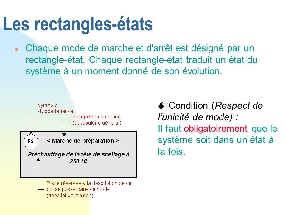 Les rectangles-états n Chaque mode de marche et d'arrêt est désigné par un rectangle-état. Chaque rectangle-état traduit un état du système à un momen