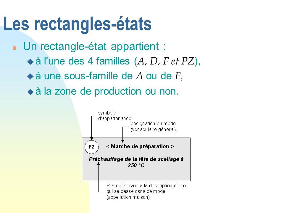 Les rectangles-états n Un rectangle-état appartient : à l'une des 4 familles ( A, D, F et PZ ), à une sous-famille de A ou de F, u à la zone de produc