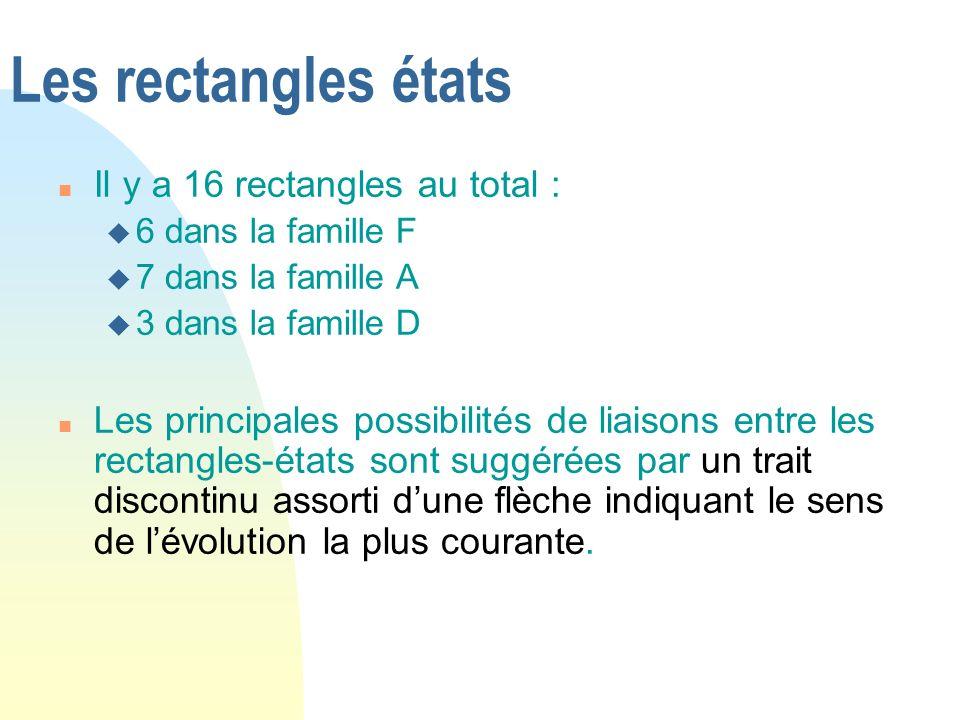 Les rectangles états n Il y a 16 rectangles au total : u 6 dans la famille F u 7 dans la famille A u 3 dans la famille D n Les principales possibilité