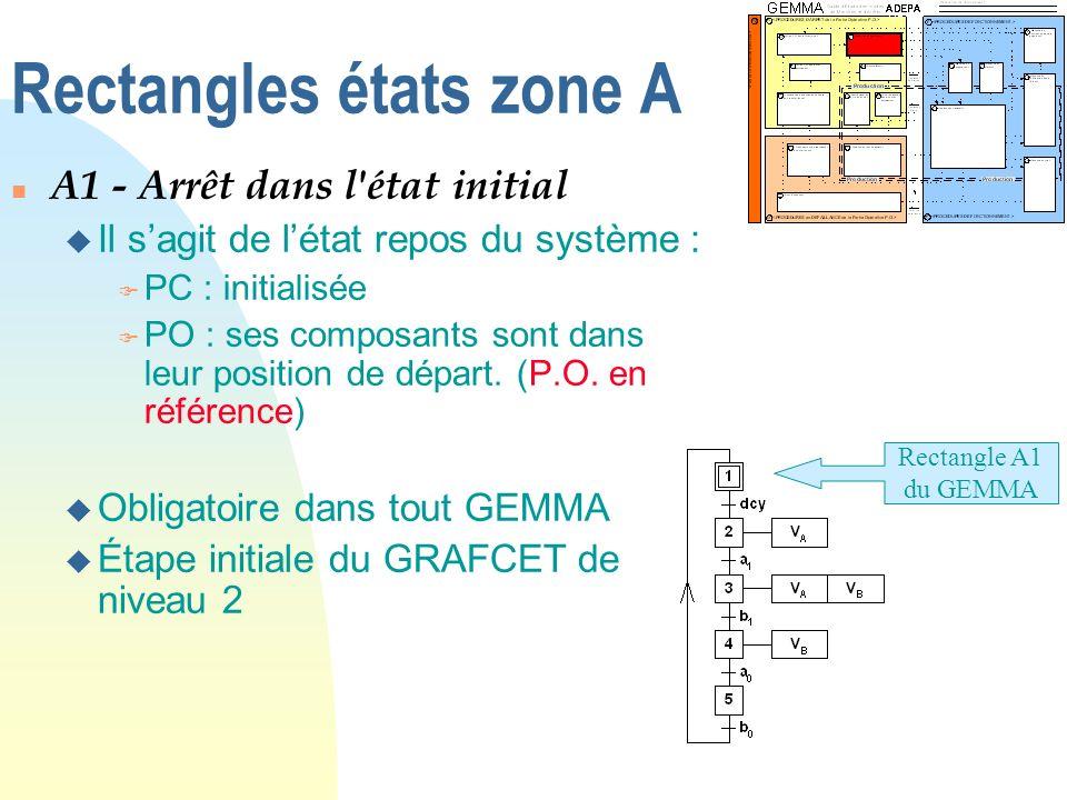 Rectangles états zone A n A1 - Arrêt dans l'état initial u Il sagit de létat repos du système : F PC : initialisée F PO : ses composants sont dans leu