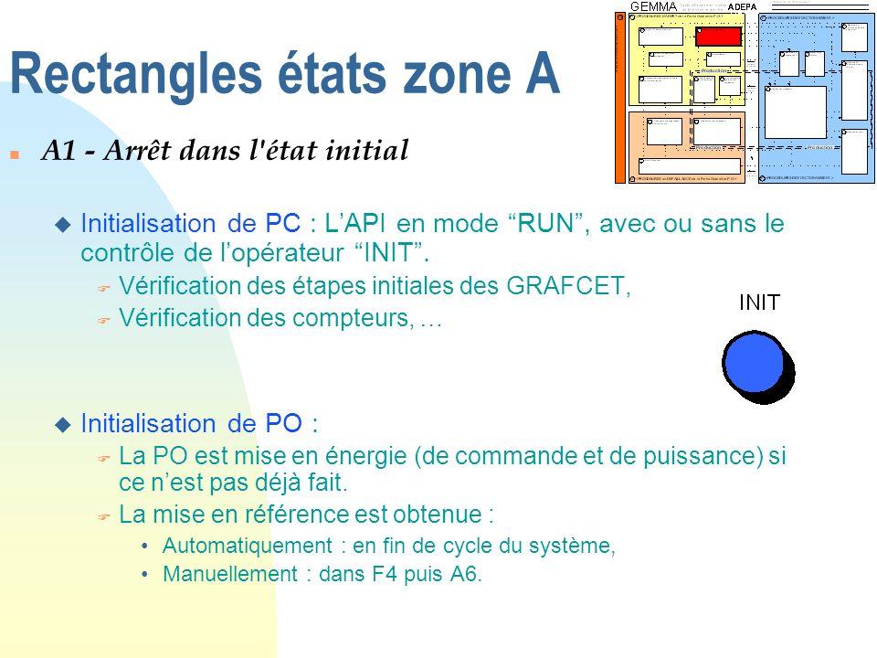 Rectangles états zone A n A1 - Arrêt dans l'état initial u Initialisation de PC : LAPI en mode RUN, avec ou sans le contrôle de lopérateur INIT. F Vér