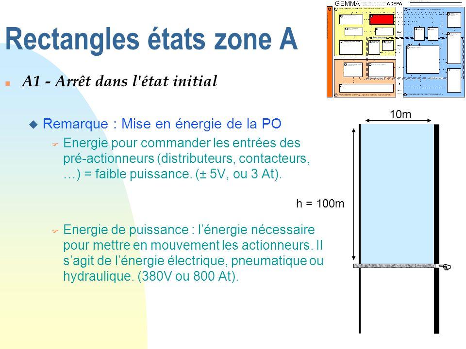 Rectangles états zone A n A1 - Arrêt dans l'état initial u Remarque : Mise en énergie de la PO F Energie pour commander les entrées des pré-actionneur