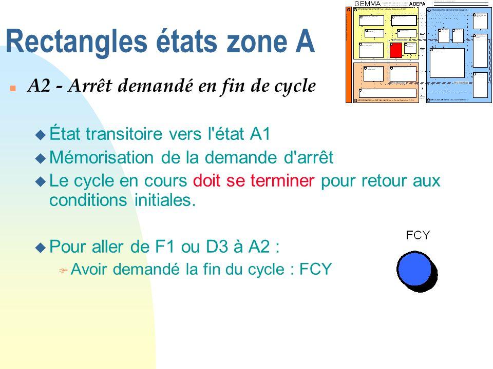 Rectangles états zone A n A2 - Arrêt demandé en fin de cycle u État transitoire vers l'état A1 u Mémorisation de la demande d'arrêt u Le cycle en cour