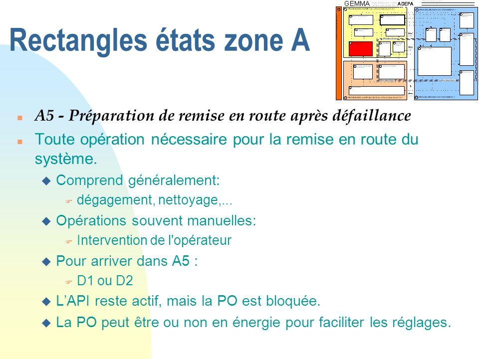Rectangles états zone A n A5 - Préparation de remise en route après défaillance n Toute opération nécessaire pour la remise en route du système. u Com