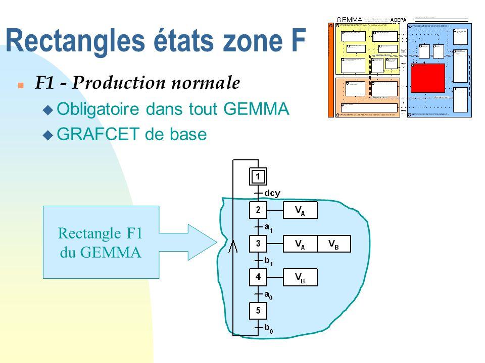 Rectangles états zone F F1 - Production normale u Obligatoire dans tout GEMMA u GRAFCET de base Rectangle F1 du GEMMA