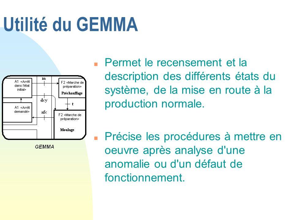 Utilité du GEMMA n Permet le recensement et la description des différents états du système, de la mise en route à la production normale. n Précise les