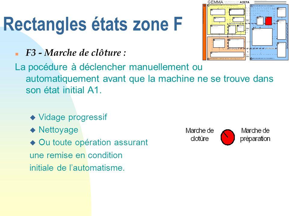 Rectangles états zone F n F3 - Marche de clôture : La pocédure à déclencher manuellement ou automatiquement avant que la machine ne se trouve dans son
