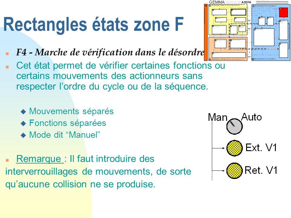 Rectangles états zone F n F4 - Marche de vérification dans le désordre n Cet état permet de vérifier certaines fonctions ou certains mouvements des ac