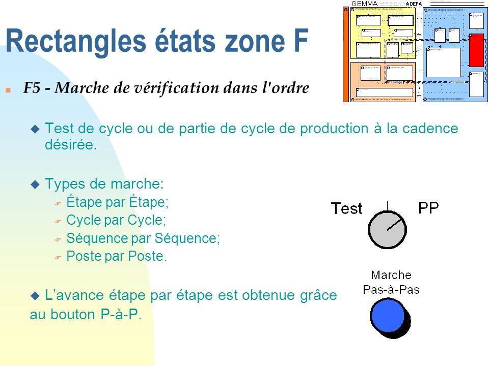 Rectangles états zone F n F5 - Marche de vérification dans l'ordre u Test de cycle ou de partie de cycle de production à la cadence désirée. u Types d
