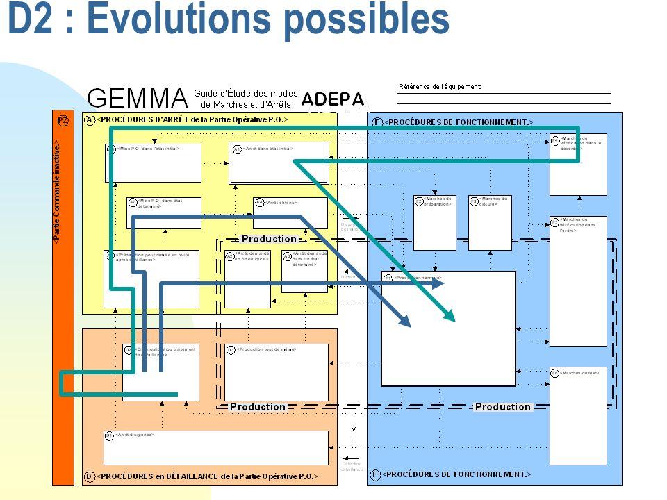 D2 : Evolutions possibles