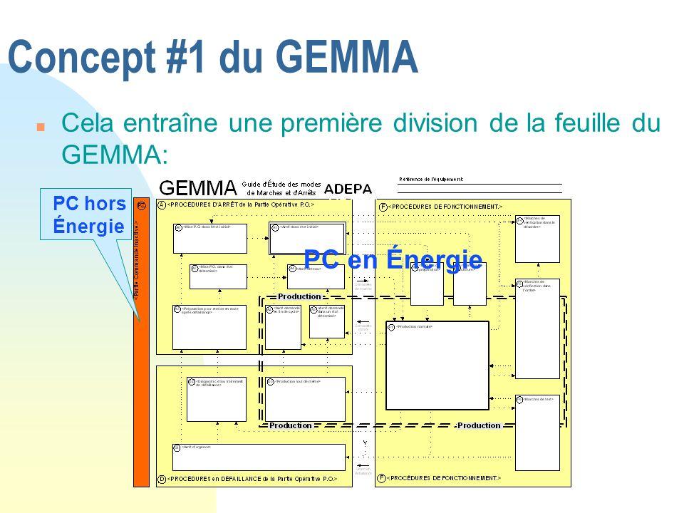 Concept #1 du GEMMA n Cela entraîne une première division de la feuille du GEMMA: PC en Énergie PC hors Énergie