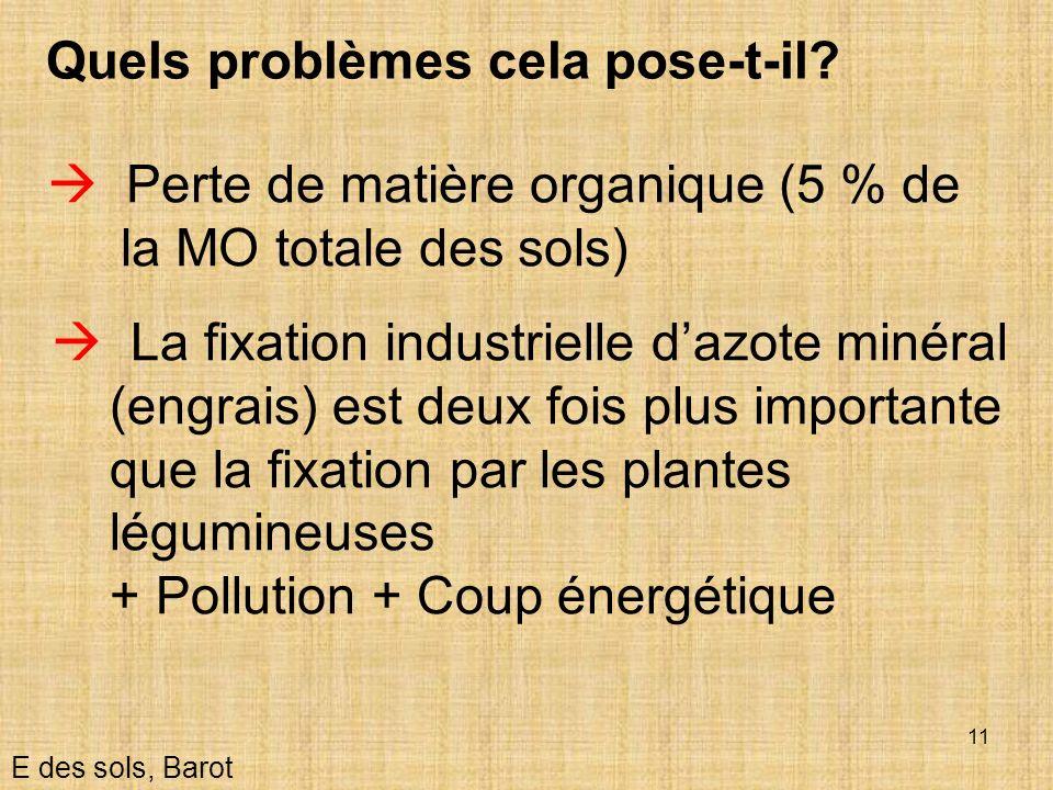 11 Quels problèmes cela pose-t-il? E des sols, Barot Perte de matière organique (5 % de la MO totale des sols) La fixation industrielle dazote minéral