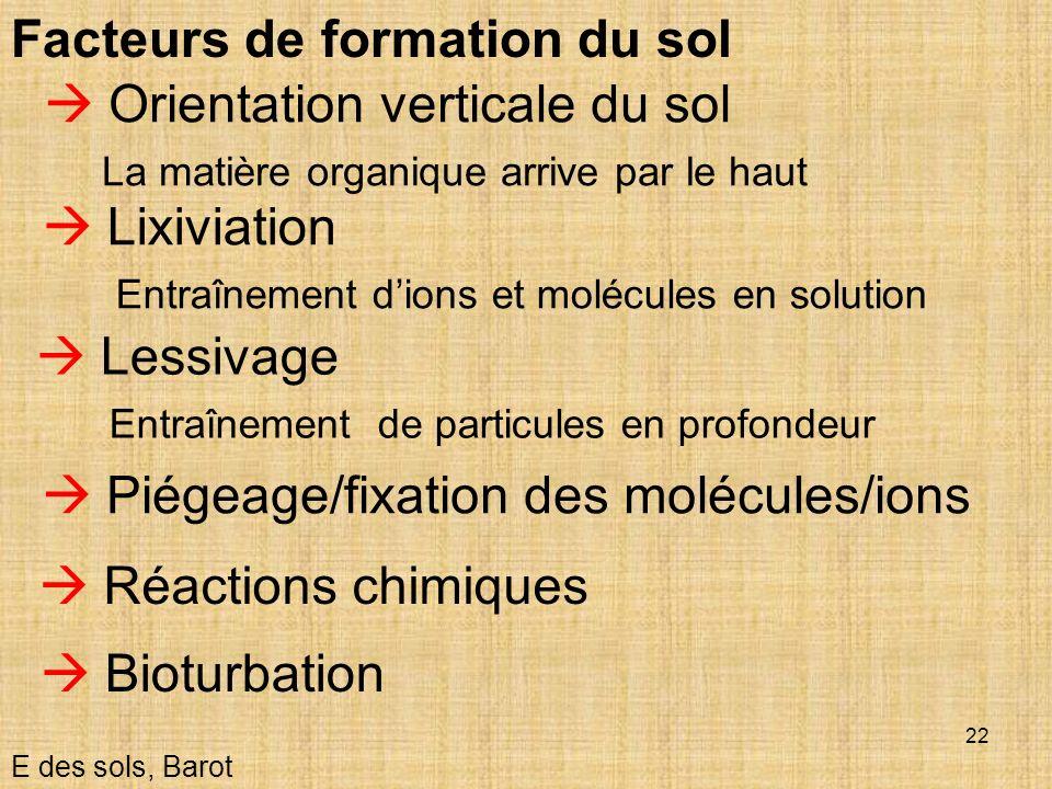 22 Facteurs de formation du sol Lixiviation Entraînement dions et molécules en solution Lessivage Entraînement de particules en profondeur E des sols,