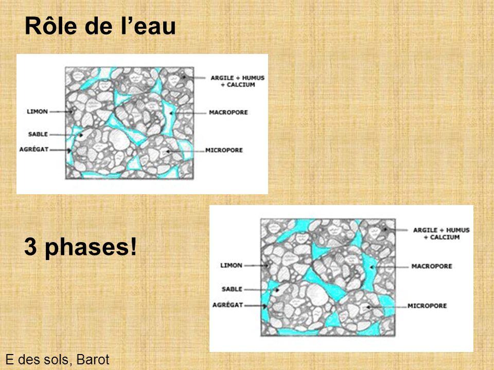 25 Rôle de leau E des sols, Barot 3 phases!