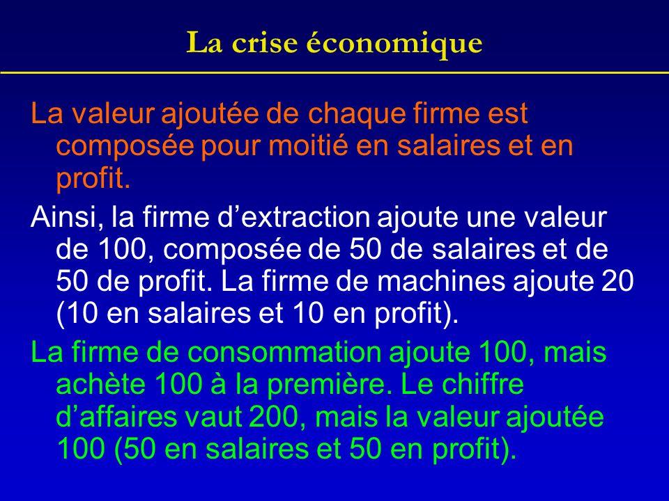 La crise économique La valeur ajoutée de chaque firme est composée pour moitié en salaires et en profit. Ainsi, la firme dextraction ajoute une valeur