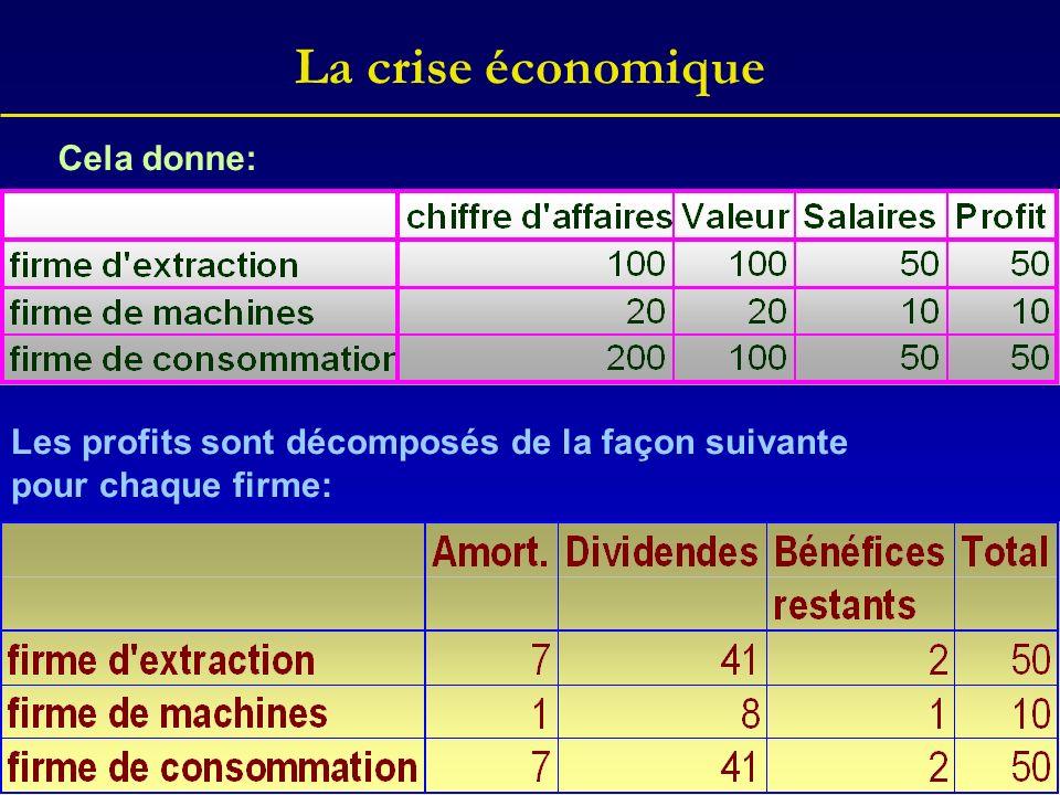 La crise économique Cela donne: Les profits sont décomposés de la façon suivante pour chaque firme: