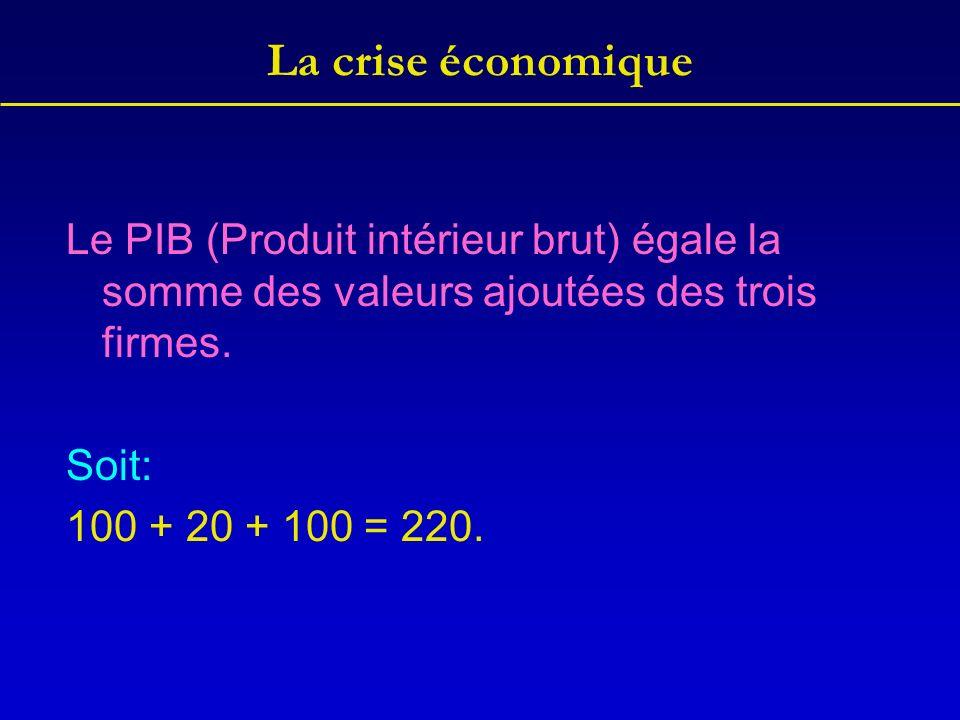 La crise économique Le PIB (Produit intérieur brut) égale la somme des valeurs ajoutées des trois firmes. Soit: 100 + 20 + 100 = 220.