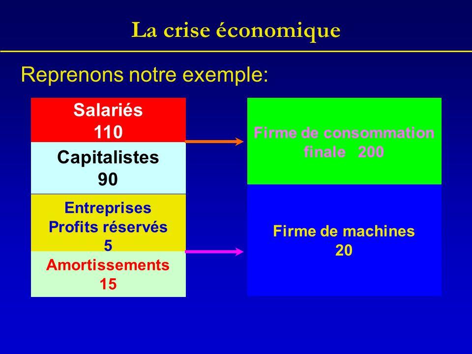 La crise économique Reprenons notre exemple: Salariés 110 Capitalistes 90 Entreprises Profits réservés 5 Amortissements 15 Firme de consommation final