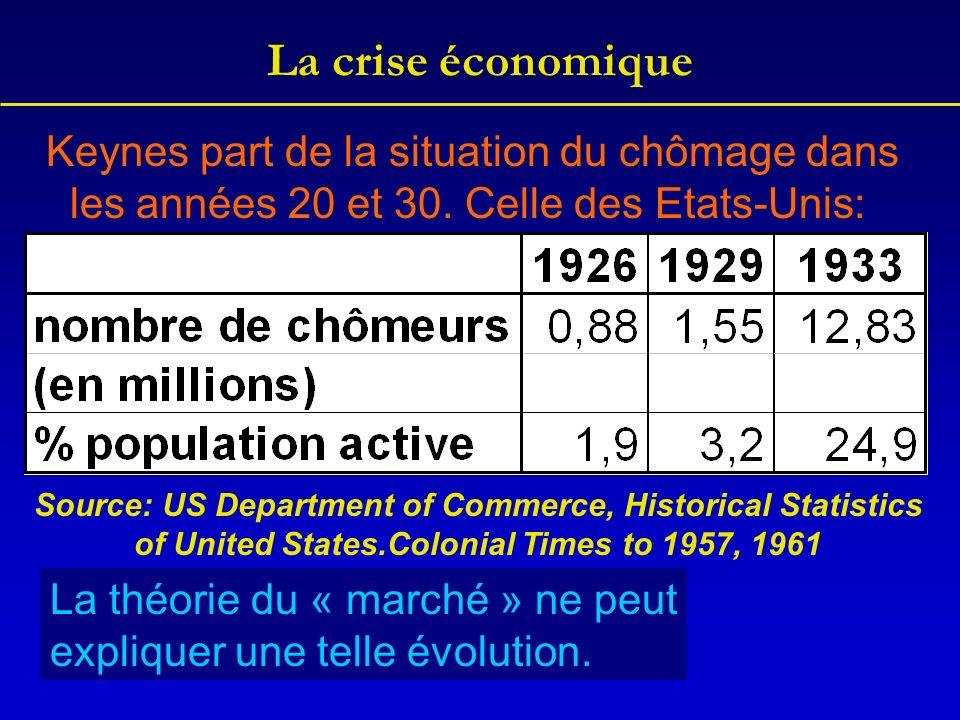 La crise économique Keynes part de la situation du chômage dans les années 20 et 30. Celle des Etats-Unis: Source: US Department of Commerce, Historic