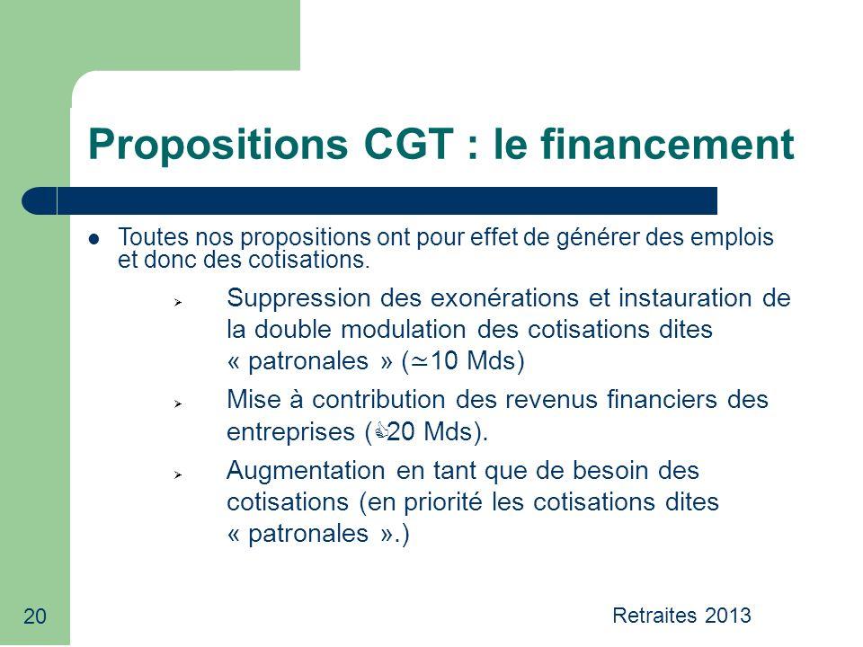 20 Propositions CGT : le financement Toutes nos propositions ont pour effet de générer des emplois et donc des cotisations.