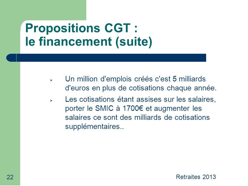 22 Propositions CGT : le financement (suite) Un million d emplois créés c est 5 milliards d euros en plus de cotisations chaque année.