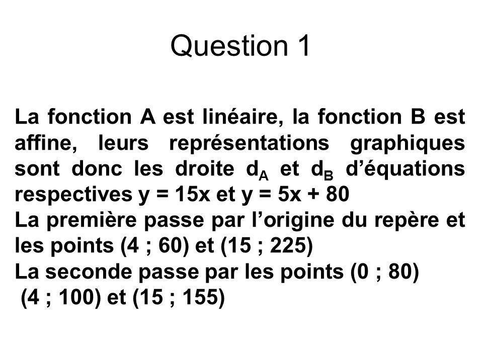 Question 1 La fonction A est linéaire, la fonction B est affine, leurs représentations graphiques sont donc les droite d A et d B déquations respectiv