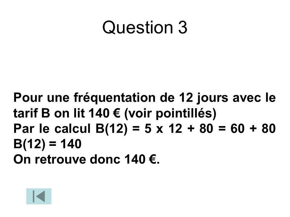 Question 3 Pour une fréquentation de 12 jours avec le tarif B on lit 140 (voir pointillés) Par le calcul B(12) = 5 x 12 + 80 = 60 + 80 B(12) = 140 On