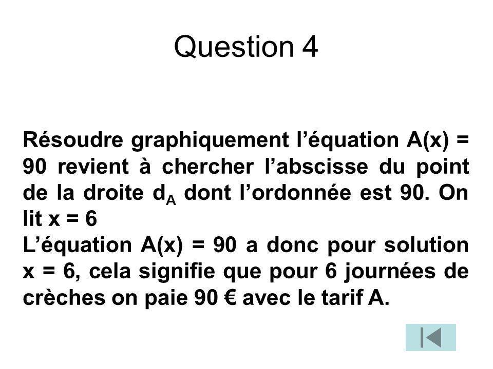 Question 4 Résoudre graphiquement léquation A(x) = 90 revient à chercher labscisse du point de la droite d A dont lordonnée est 90. On lit x = 6 Léqua