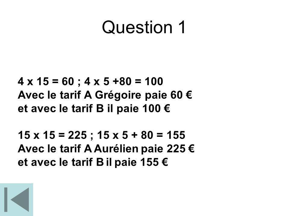 4 x 15 = 60 ; 4 x 5 +80 = 100 Avec le tarif A Grégoire paie 60 et avec le tarif B il paie 100 15 x 15 = 225 ; 15 x 5 + 80 = 155 Avec le tarif A Auréli