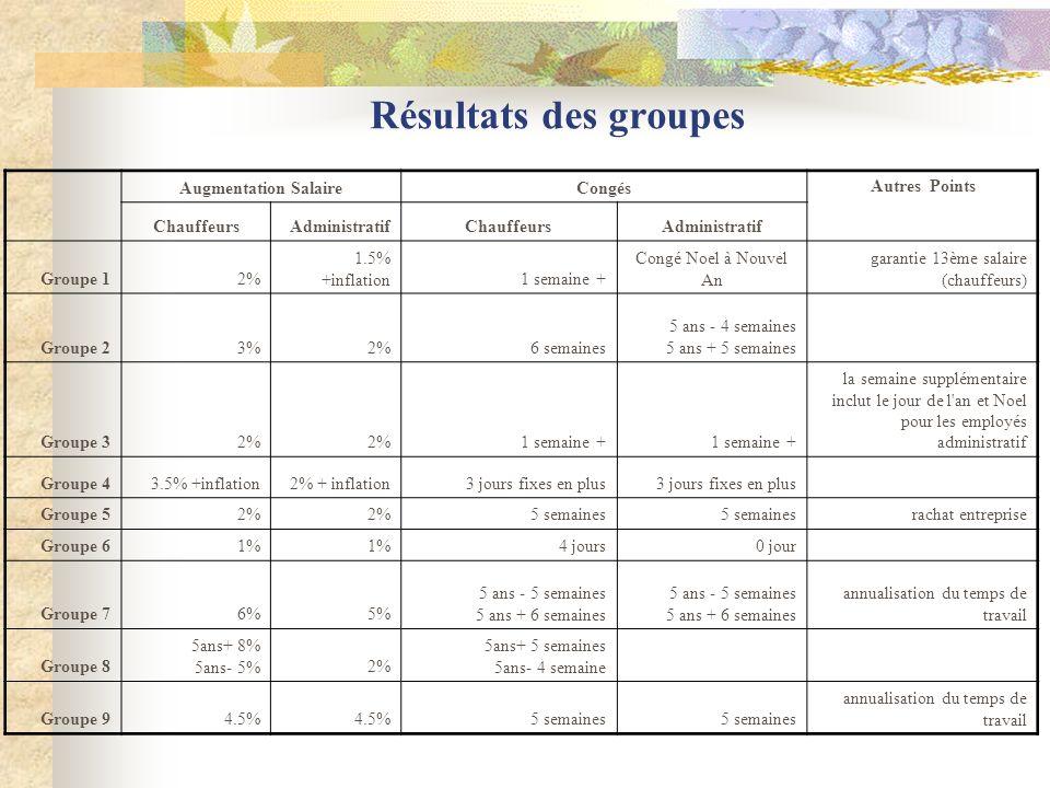 Résultats des groupes Augmentation SalaireCongés Autres Points ChauffeursAdministratifChauffeursAdministratif Groupe 12% 1.5% +inflation1 semaine + Co