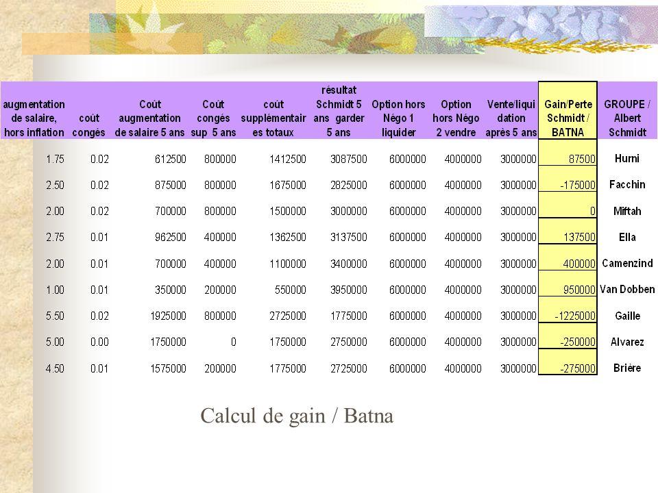Calcul de gain / Batna