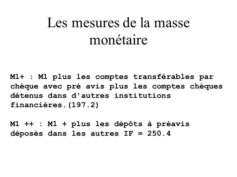 Les mesures de la masse monétaire M1+ : M1 plus les comptes transférables par chèque avec pré avis plus les comptes chèques détenus dans d autres institutions financières.(197.2) M1 ++ : M1 + plus les dépôts à préavis déposés dans les autres IF = 250.4