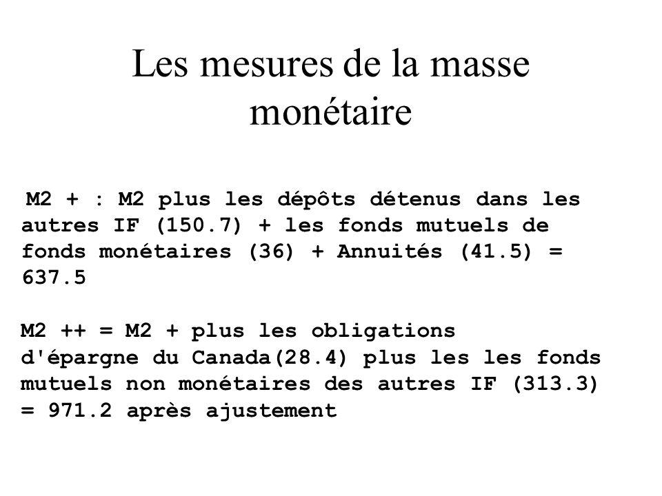 Les mesures de la masse monétaire M2 + : M2 plus les dépôts détenus dans les autres IF (150.7) + les fonds mutuels de fonds monétaires (36) + Annuités (41.5) = 637.5 M2 ++ = M2 + plus les obligations d épargne du Canada(28.4) plus les les fonds mutuels non monétaires des autres IF (313.3) = 971.2 après ajustement