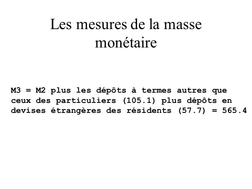 Les mesures de la masse monétaire M3 = M2 plus les dépôts à termes autres que ceux des particuliers (105.1) plus dépôts en devises étrangères des résidents (57.7) = 565.4