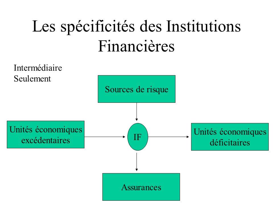 Les spécificités des Institutions Financières Unités économiques déficitaires Assurances Sources de risque Unités économiques excédentaires IF Intermédiaire Seulement