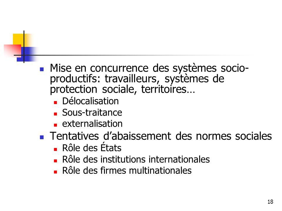 18 Mise en concurrence des systèmes socio- productifs: travailleurs, systèmes de protection sociale, territoires… Délocalisation Sous-traitance extern