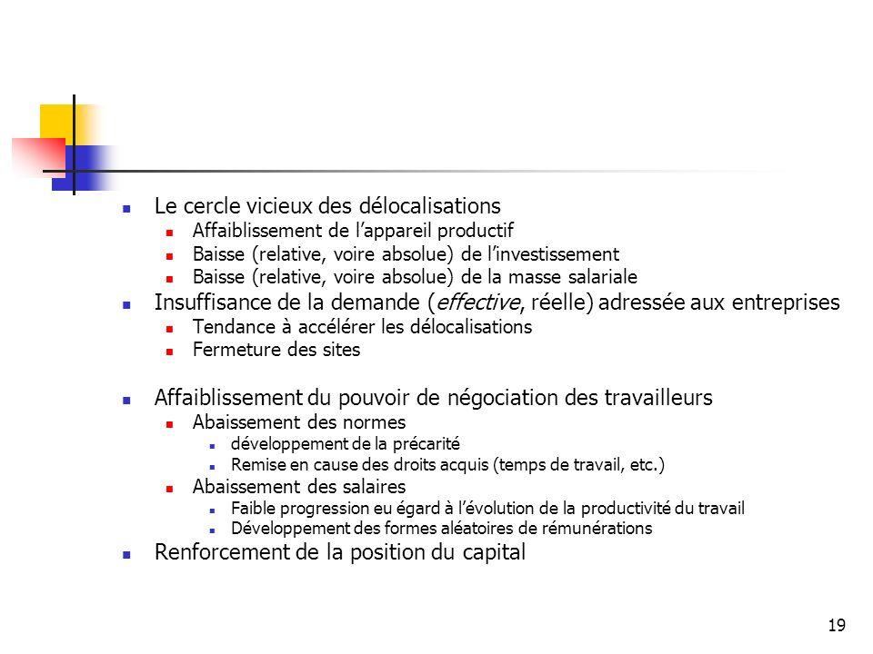 19 Le cercle vicieux des délocalisations Affaiblissement de lappareil productif Baisse (relative, voire absolue) de linvestissement Baisse (relative,