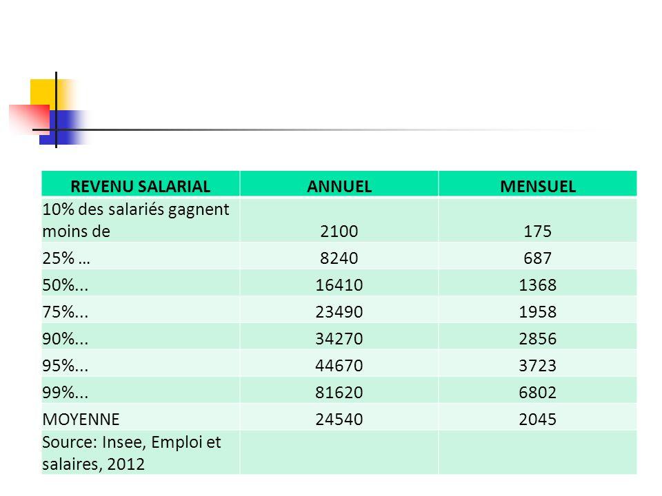 REVENU SALARIALANNUELMENSUEL 10% des salariés gagnent moins de2100175 25% …8240687 50%...164101368 75%...234901958 90%...342702856 95%...446703723 99%
